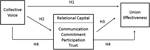 Relational Capital - an overview | ScienceDirect Topics
