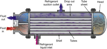 Liquid Cooling - an overview | ScienceDirect Topics
