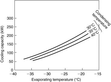 Compressor Capacity - an overview | ScienceDirect Topics