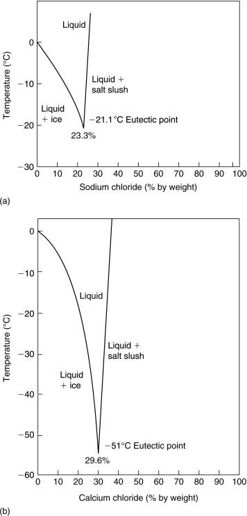 Refrigerant Fluid An Overview Sciencedirect Topics