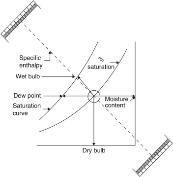 Dry Bulb Temperature An Overview Sciencedirect Topics