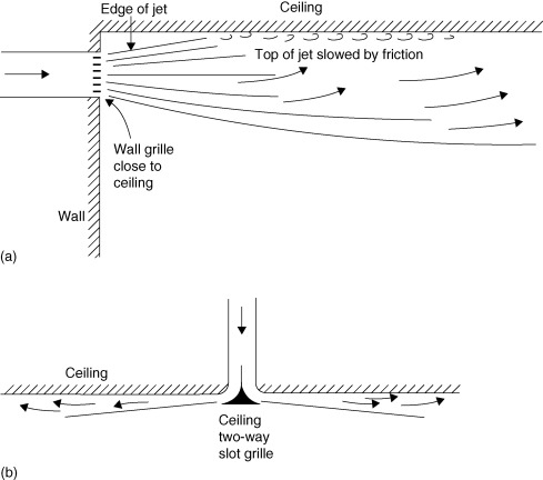 Static Pressure - an overview   ScienceDirect Topics