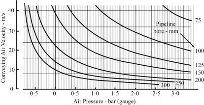 Actual Volumetric Flow Rate - an overview | ScienceDirect Topics