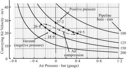 Air Pressure - an overview | ScienceDirect Topics