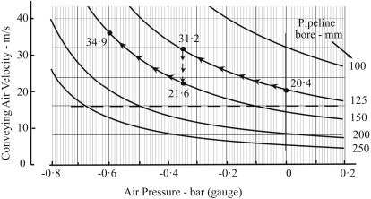 Conveying Line Pressure Drop - an overview | ScienceDirect