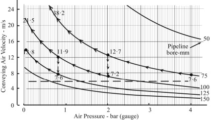 Minimum Conveying Air Velocity - an overview   ScienceDirect