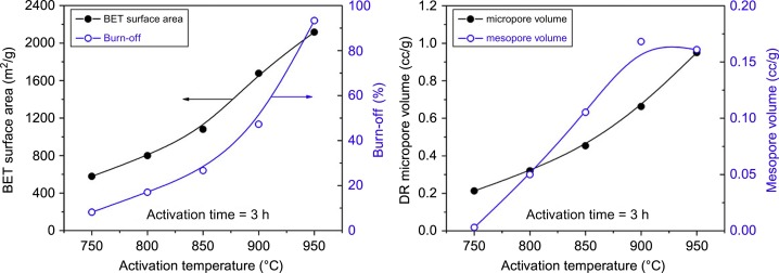 Carbonization and activation for production of activated
