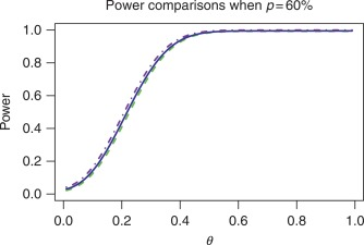 likelihood ratio test statistic - an overview | ScienceDirect Topics