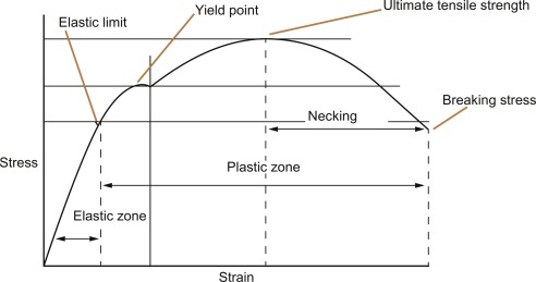 Stress Strain Curve An Overview ScienceDirect Topics