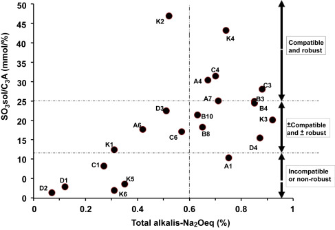 Cement Composition - an overview   ScienceDirect Topics