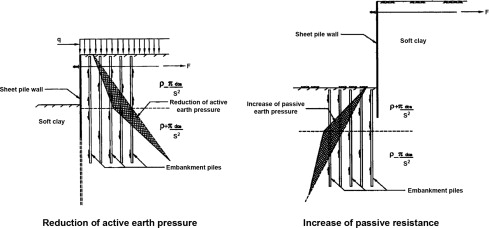 Sheet Pile - an overview | ScienceDirect Topics
