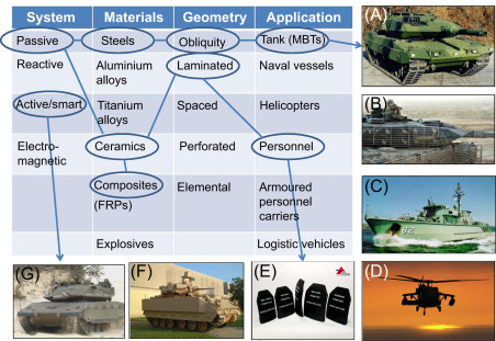 Introduction to armour materials - ScienceDirect