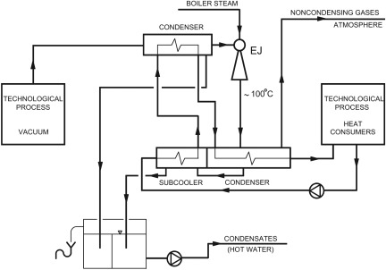 Stage Ejector - an overview | ScienceDirect Topics | 3 Stages Ejector Vacuum System Process Flow Diagram |  | ScienceDirect