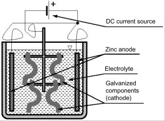 Zinc Coating - an overview | ScienceDirect Topics