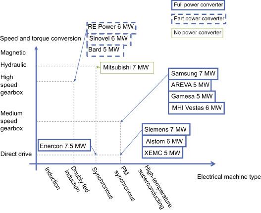 Design of generators for offshore wind turbines - ScienceDirect