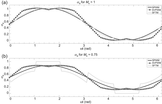 Modelling Of Power Electronic Components For Evaluation Of