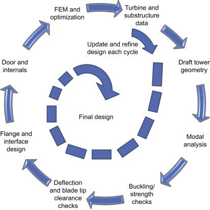 Design Of Offshore Wind Turbine Towers Sciencedirect