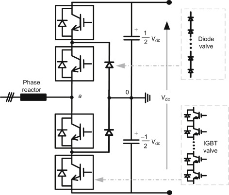 Neutral Point Clamped Converter An Overview Sciencedirect Topics