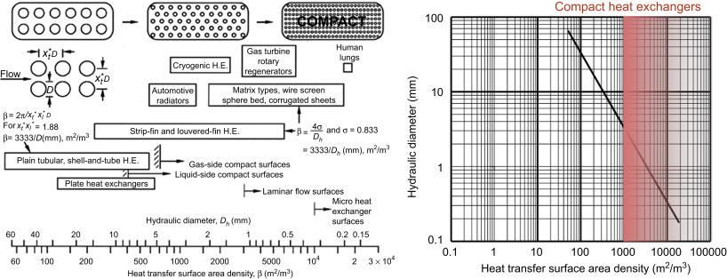 Heat Exchanger An Overview Sciencedirect Topics