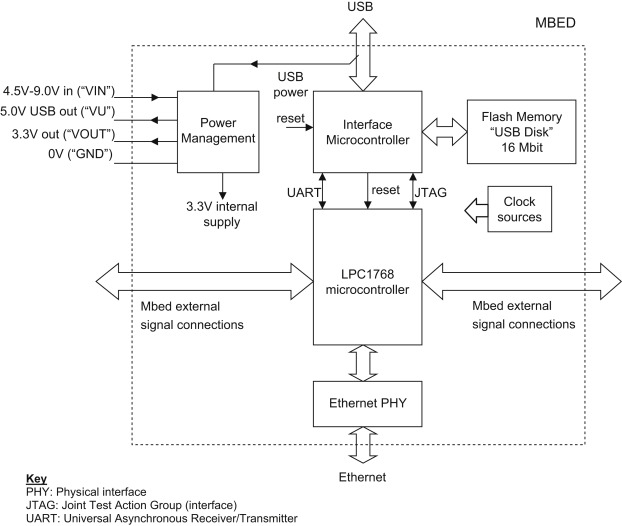 Interface Microcontroller - an overview | ScienceDirect Topics