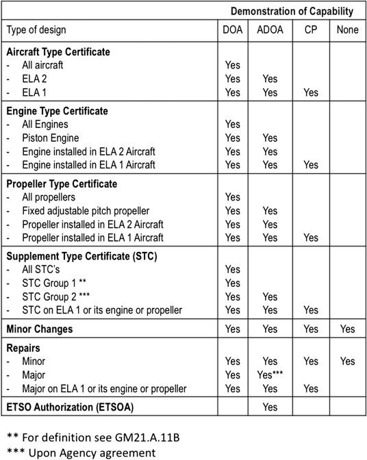 Type Certificates - an overview | ScienceDirect Topics