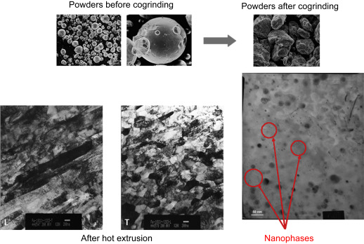 Prealloyed Powder - an overview | ScienceDirect Topics
