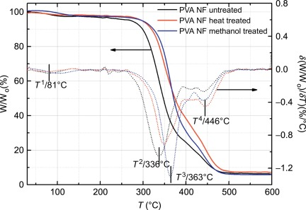 Derivative Thermogravimetry - an overview   ScienceDirect Topics