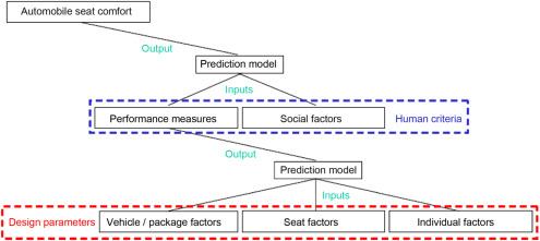 Automotive applications of manikins - ScienceDirect