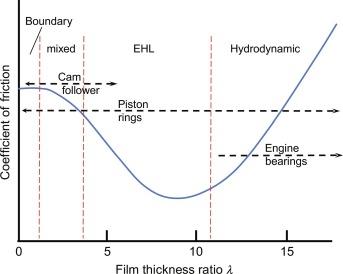 Power Steering Pump - an overview | ScienceDirect Topics