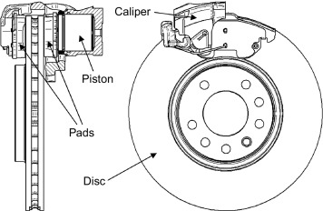 Disk Brake - an overview | ScienceDirect Topics