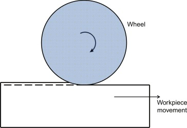 Sliding Abrasion - an overview | ScienceDirect Topics