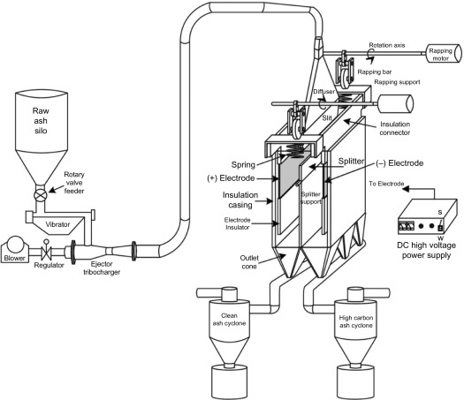 Electrostatic Beneficiation Of Fly Ash