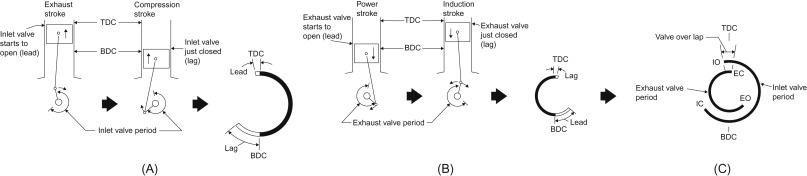 Exhaust Stroke - an overview | ScienceDirect Topics