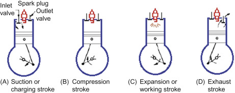 Spark Plugs - an overview | ScienceDirect Topics