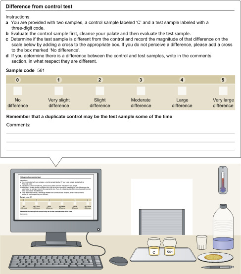 Difference From Control (DFC) Test - ScienceDirect