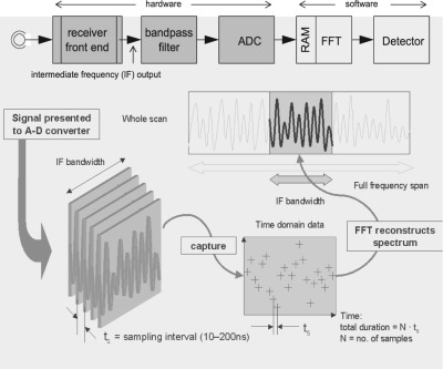 fast fourier transform - an overview | ScienceDirect Topics