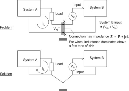 Common Impedance - an overview | ScienceDirect Topics