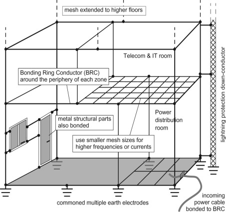 lightning protection system - an overview | ScienceDirect Topics