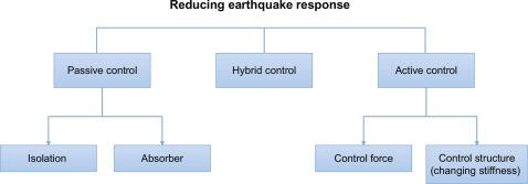 Earthquake Loading - an overview | ScienceDirect Topics