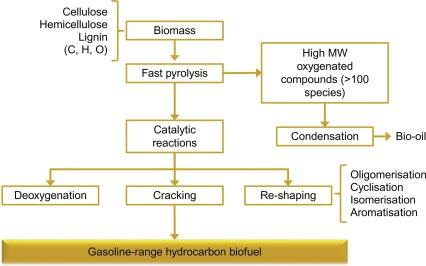 Catalytic pyrolysis - ScienceDirect