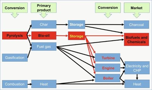 Stabilisation of pyrolysis oils - ScienceDirect