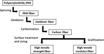 Carbon Fiber Production - an overview | ScienceDirect Topics