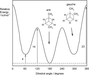 Butane - an overview | ScienceDirect Topics