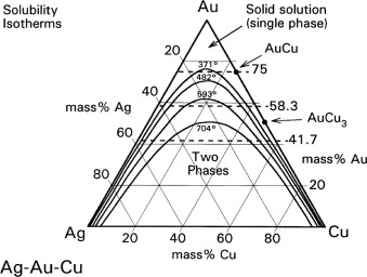 gold silver copper phase diagram gold alloys an overview sciencedirect topics  gold alloys an overview