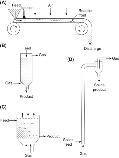 Gas–Solid Reactions and Reactors - ScienceDirect