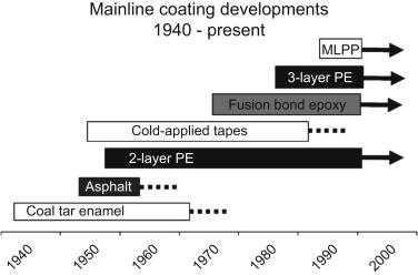 Pipeline coatings - ScienceDirect