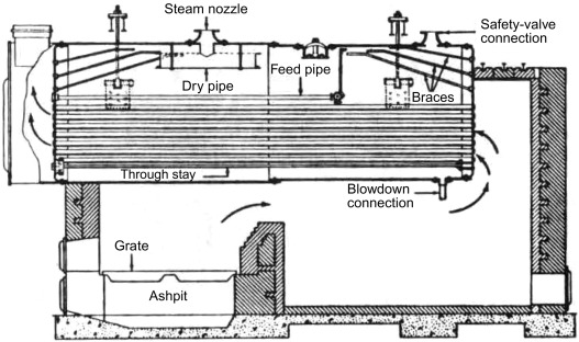 Fire Tube - an overview | ScienceDirect Topics