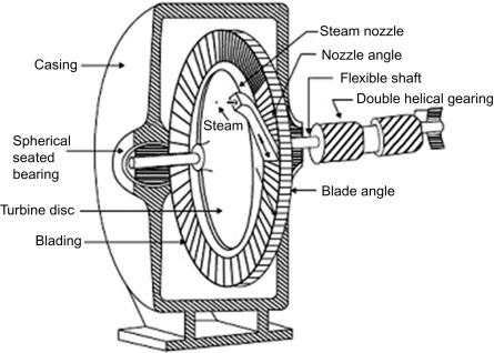 Steam Power Plant - an overview   ScienceDirect Topics