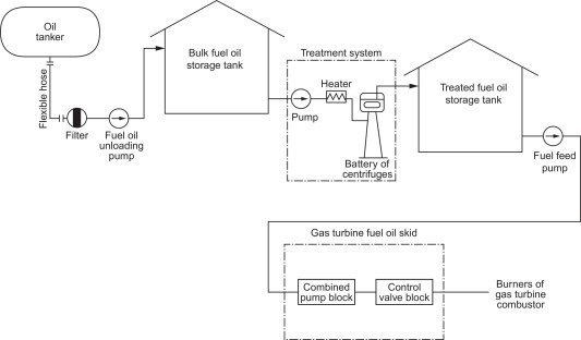 Oil Storage - an overview | ScienceDirect Topics