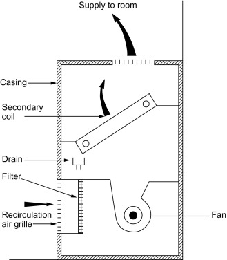 Fan Coil - an overview | ScienceDirect TopicsScienceDirect.com